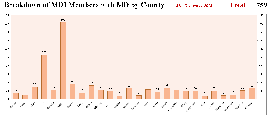Membership by County Chart