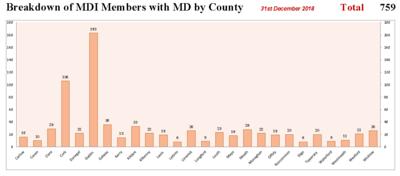 Membership by County Chart