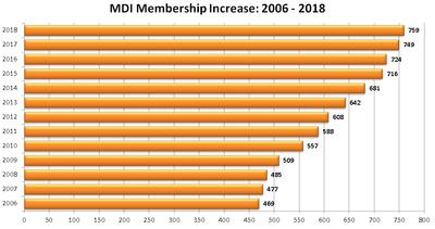 Membership Increase graph
